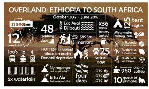 Overland from Ethiopia to South Africa